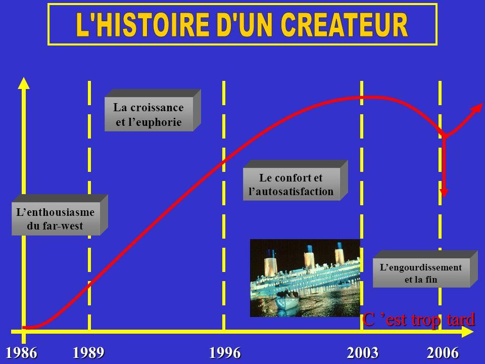 19861989199620032006 Lenthousiasme du far-west La croissance et leuphorie Le confort et lautosatisfaction Lengourdissement et la fin C est trop tard