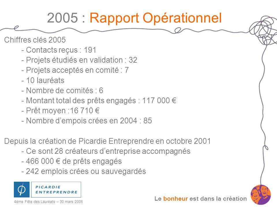 Le bonheur est dans la création 4ème Fête des Lauréats – 30 mars 2006 2005 : Rapport Opérationnel Chiffres clés 2005 - Contacts reçus : 191 - Projets
