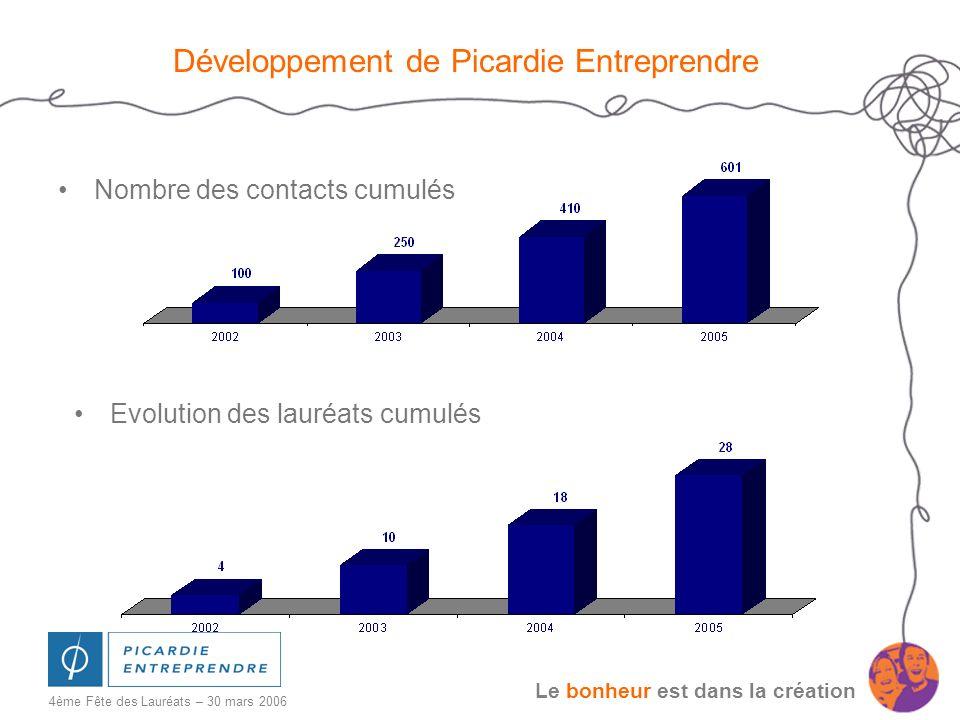 Le bonheur est dans la création 4ème Fête des Lauréats – 30 mars 2006 Pérennité des lauréats de Picardie Entreprendre et montant des prêts Taux de continuité Evolution des prêts cumulés en K