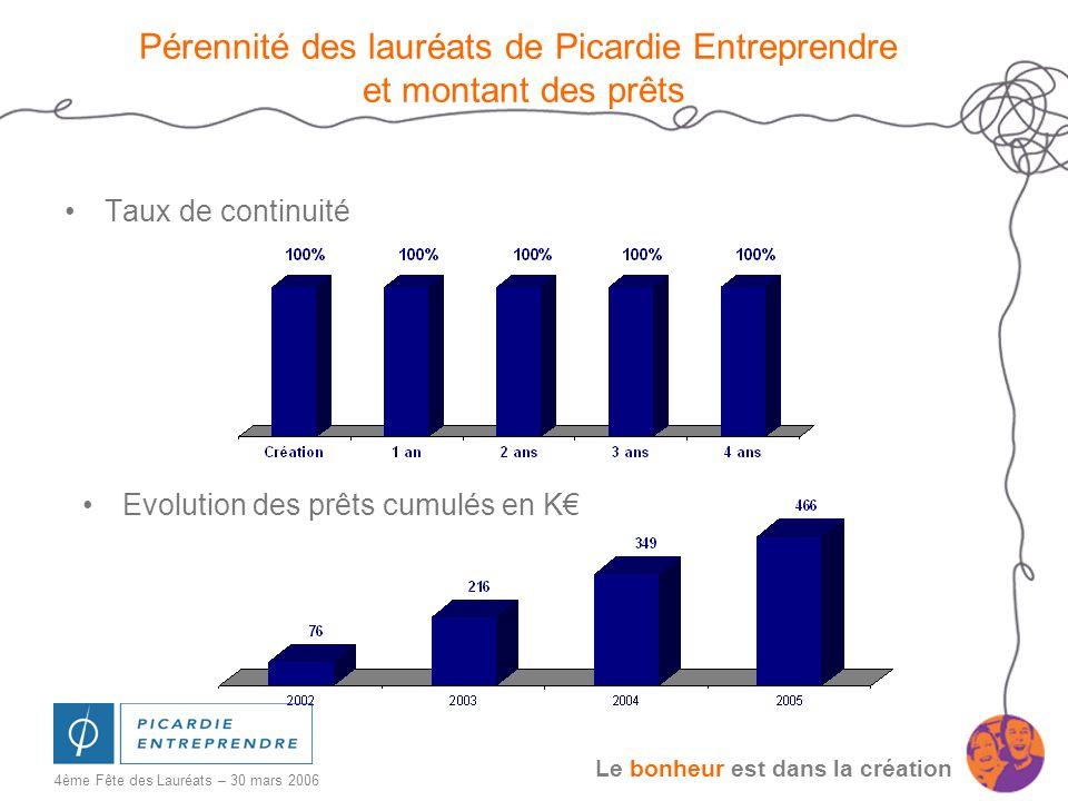 Le bonheur est dans la création 4ème Fête des Lauréats – 30 mars 2006 Pérennité des lauréats de Picardie Entreprendre et montant des prêts Taux de con