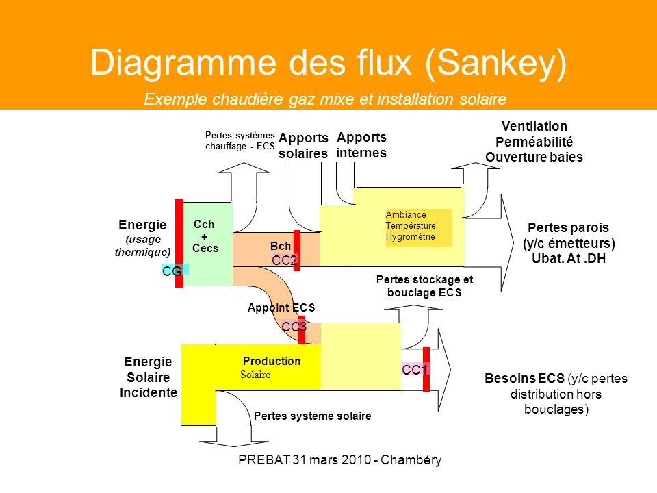 PREBAT 31 mars 2010 - Chambéry Bilan en température apports thermiques pertes thermiques semaine