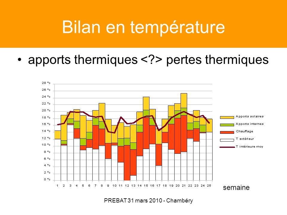 PREBAT 31 mars 2010 - Chambéry « Suivi thermique global » Exemple dinstrumentation Maison individuelle à Gigean (34) Constructeur de maison individuelle Isolation renforcée (Ubat réf – 34%) : Bloc de béton cellulaire + ITI polystyrène extrudé 10 cm + hourdis polystyrène + plancher intermédiaire avec rupteurs – toit terrasse panneaux PU 10 cm – vitrages 4- 16-4 argon Perméabilité à lair par défaut (1,3 m3/hm2) VMC hygo B Micro Watt (11,5 W) Gaz condensation (ventouse) ECS solaire (5 m2) appoint gaz C = 32 kWhep/m2