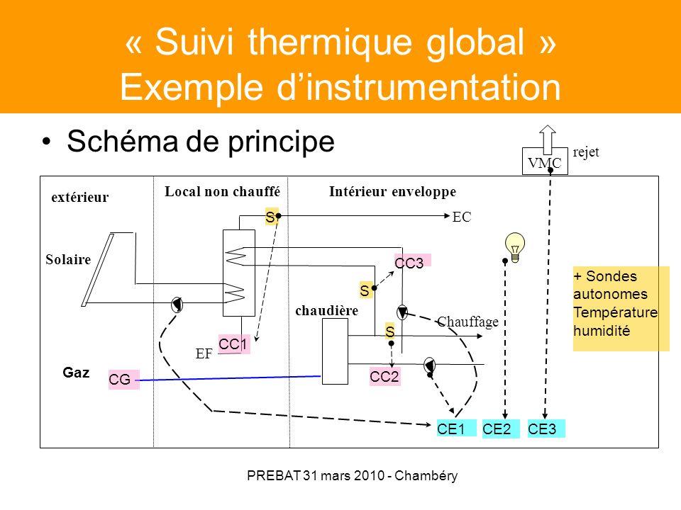 PREBAT 31 mars 2010 - Chambéry Instrumentation