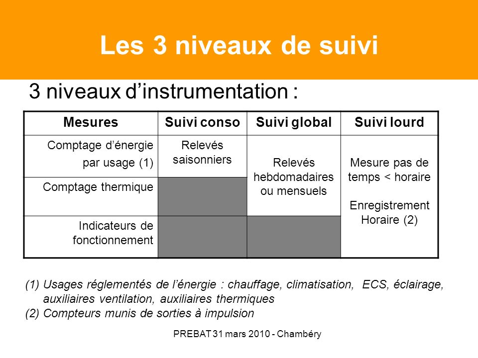 PREBAT 31 mars 2010 - Chambéry Les mesures : conditions climatiques internes et externes (*) mesure dans les locaux les plus représentatifs à hauteur des voies respiratoires (séjours, chambre, cuisine, bureaux, salles de réunion, …).