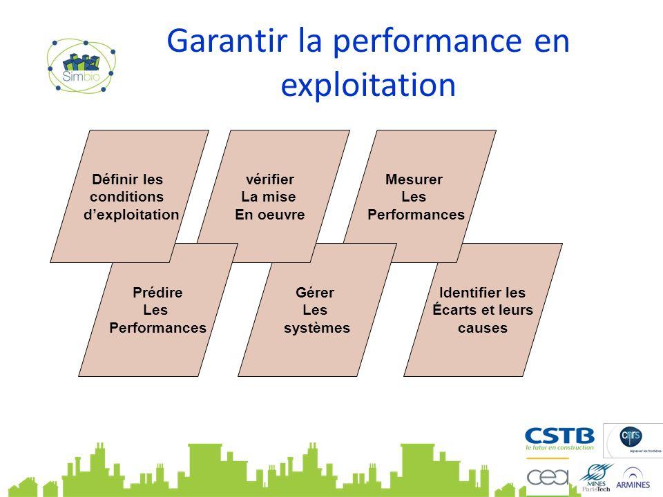 Identifier les Écarts et leurs causes Garantir la performance en exploitation Mesurer Les Performances Gérer Les systèmes vérifier La mise En oeuvre Prédire Les Performances Définir les conditions dexploitation