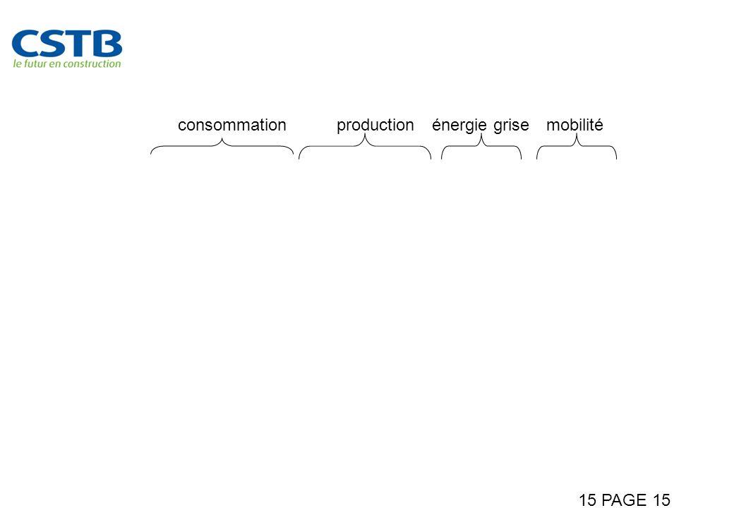 15 PAGE 15 Comment associer production locale et faibles consommation pour ma mobilité consommationproductionénergie grisemobilité