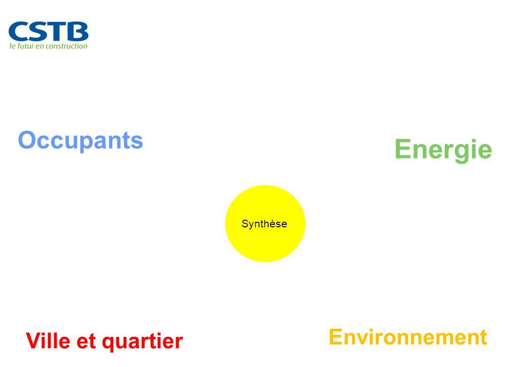 Une approche globale indispensable Synthèse Energie Environnement Occupants Ville et quartier