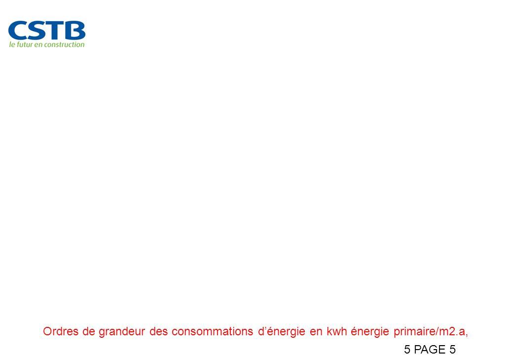 5 PAGE 5 Maitriser les consommations immobilières Ordres de grandeur des consommations dénergie en kwh énergie primaire/m2.a,