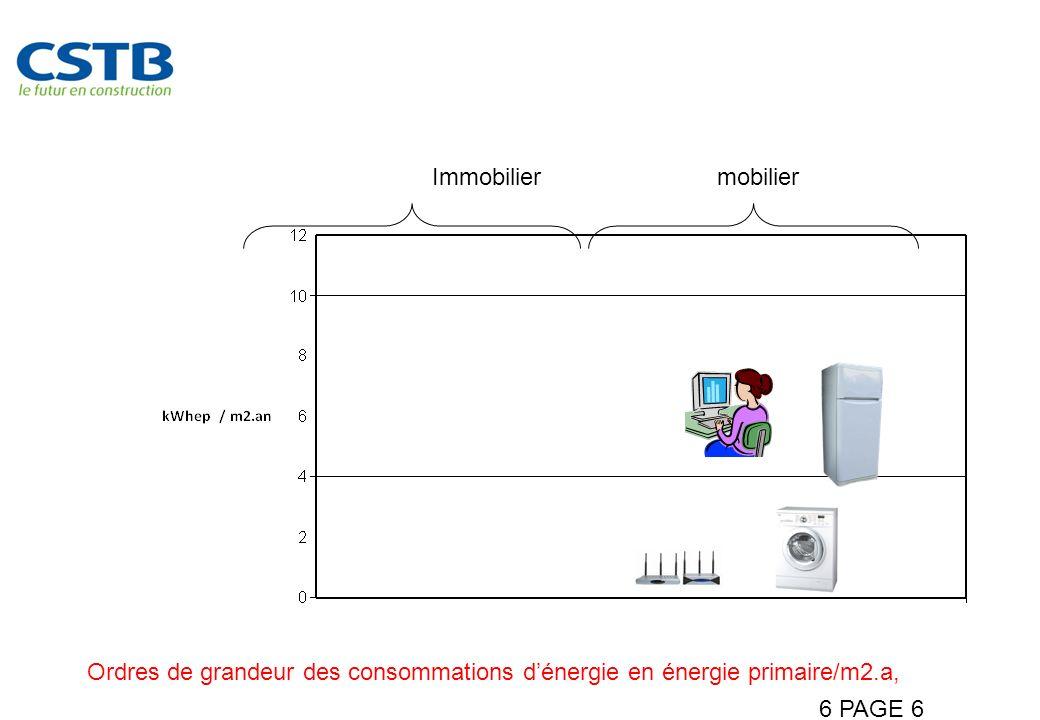 6 PAGE 6 Maitriser les consommations mobilières Immobiliermobilier Ordres de grandeur des consommations dénergie en énergie primaire/m2.a,
