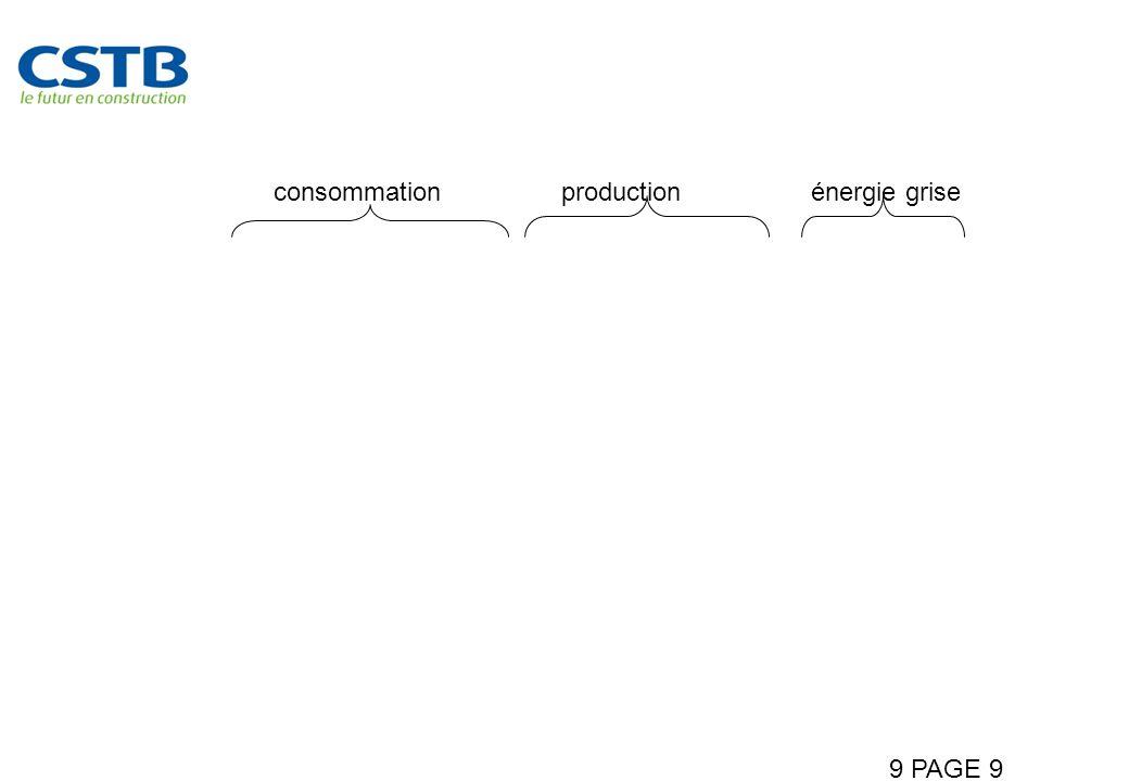 9 PAGE 9 Lénergie grise devient significative dans le bilan énergétique consommationproductionénergie grise