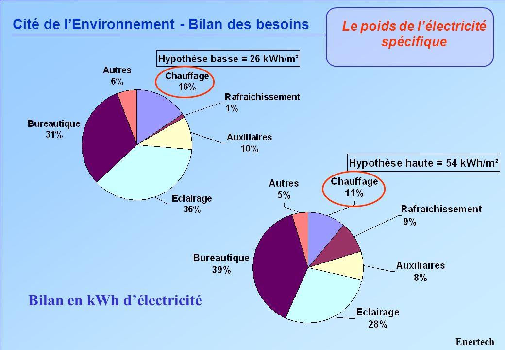 Le poids de lélectricité spécifique Cité de lEnvironnement - Bilan des besoins Bilan en kWh délectricité Enertech