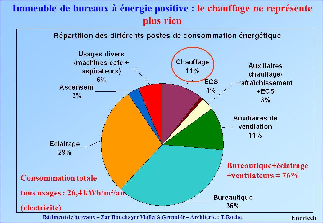 Immeuble de bureaux à énergie positive : le chauffage ne représente plus rien Bureautique+éclairage +ventilateurs = 76% Consommation totale tous usage