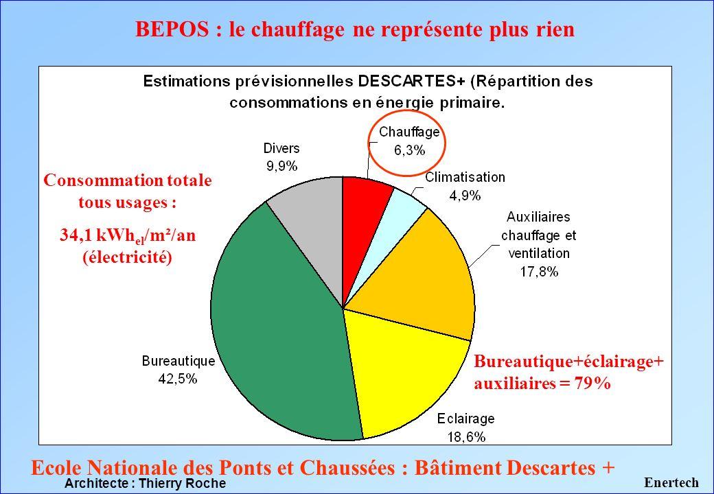 BEPOS : le chauffage ne représente plus rien Ecole Nationale des Ponts et Chaussées : Bâtiment Descartes + Consommation totale tous usages : 34,1 kWh