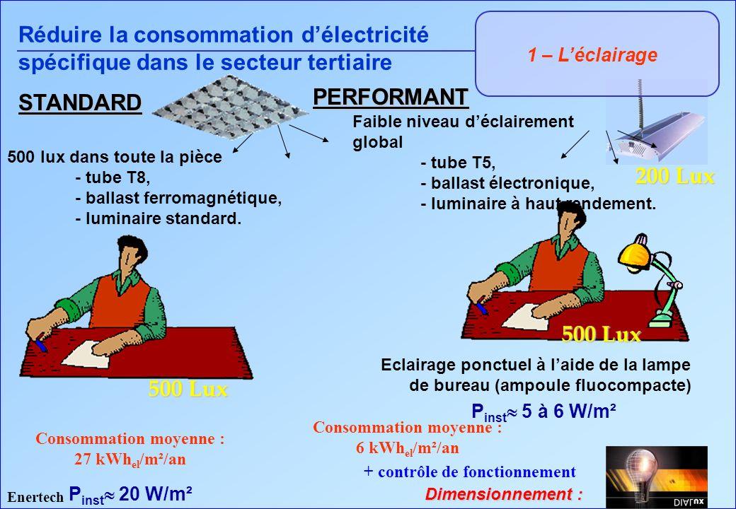 ECONOMIES ENVISAGEABLES - BUREAUTIQUE STANDARD PERFORMANT P inst 20 W/m² 500 Lux 500 lux dans toute la pièce - tube T8, - ballast ferromagnétique, - l