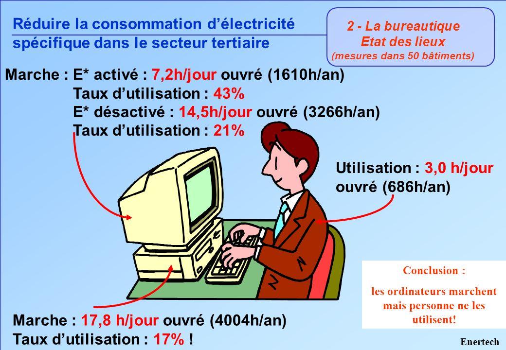 2 - La bureautique Etat des lieux (mesures dans 50 bâtiments) Réduire la consommation délectricité spécifique dans le secteur tertiaire Marche : E* ac
