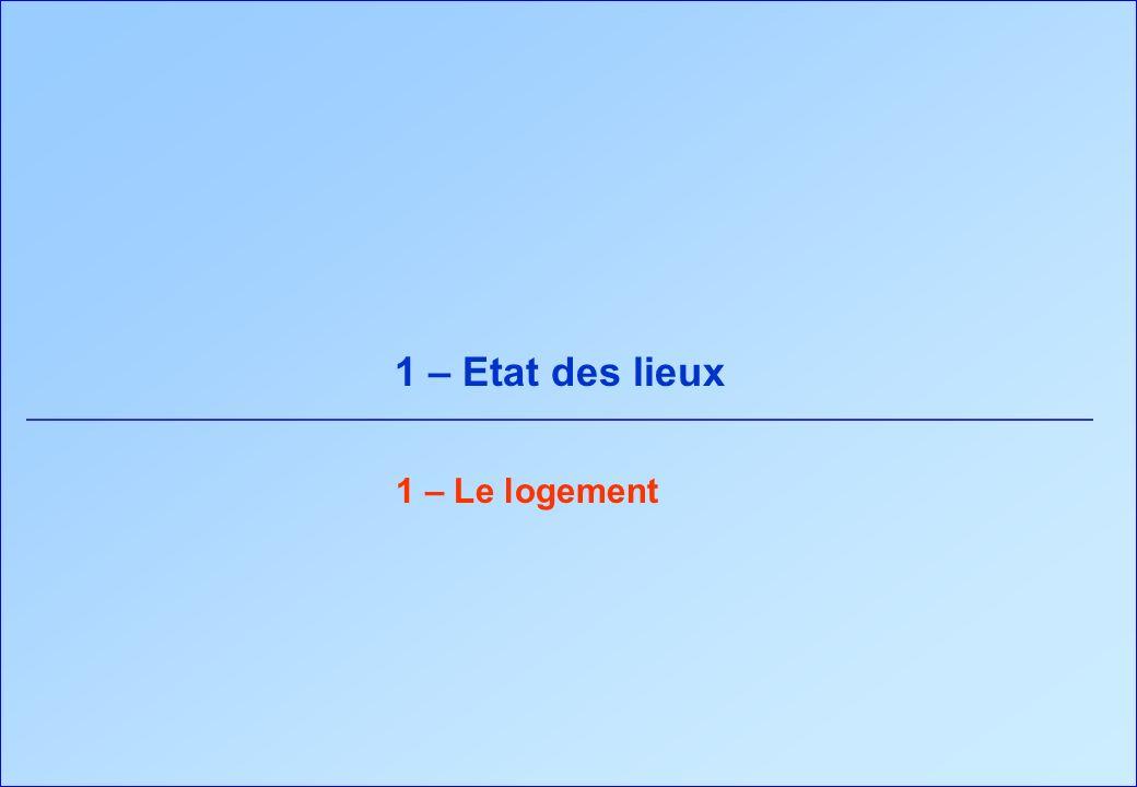 Valeurs moyennes mesurées (hors VMC) : 28 kWh el /m²/an, soit 72 kWh ep /m²/an Consommation délectricité dans les logements en France Enertech Froid Audio-visuel Informatique LL LV Cuisson Eclairage