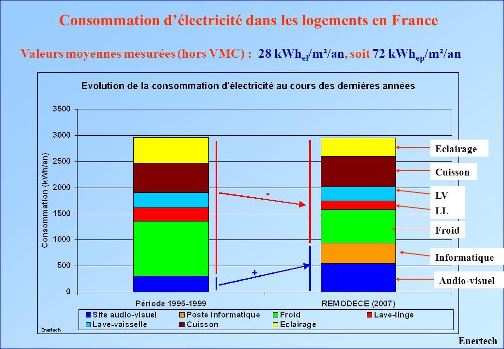 Valeurs moyennes mesurées (hors VMC) : 28 kWh el /m²/an, soit 72 kWh ep /m²/an Consommation délectricité dans les logements en France Enertech Froid A