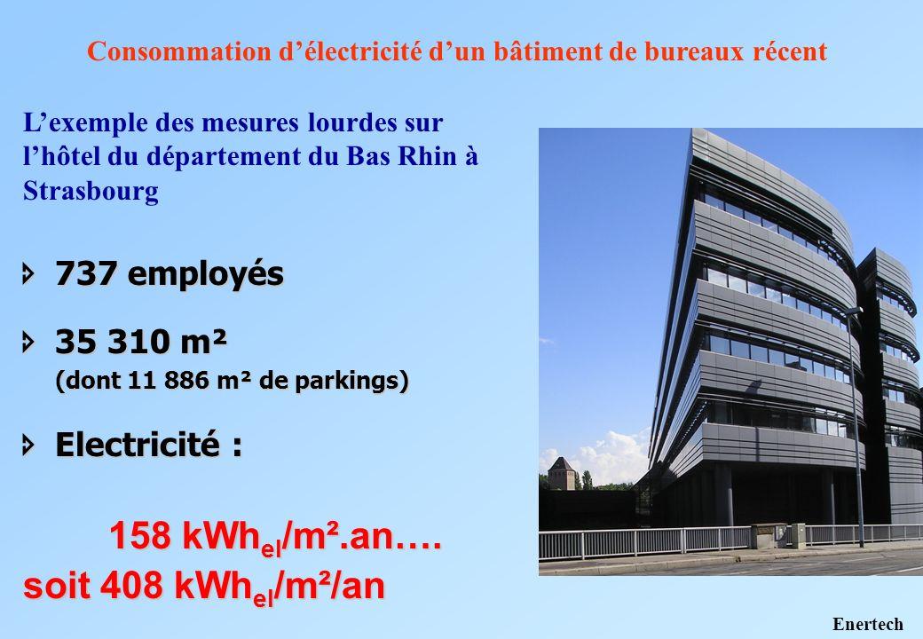 737 employés 737 employés 35 310 m² 35 310 m² (dont 11 886 m² de parkings) Electricité : Electricité : 158 kWh el /m².an…. soit 408 kWh el /m²/an Cons