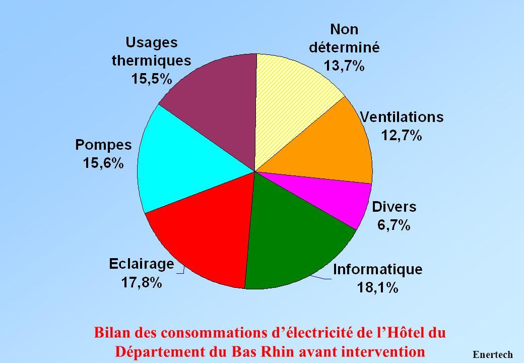 Bilan des consommations délectricité de lHôtel du Département du Bas Rhin avant intervention Enertech