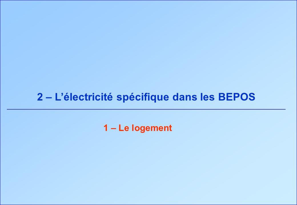 2 – Lélectricité spécifique dans les BEPOS 1 – Le logement