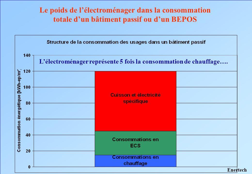 Le poids de lélectroménager dans la consommation totale dun bâtiment passif ou dun BEPOS Lélectroménager représente 5 fois la consommation de chauffag