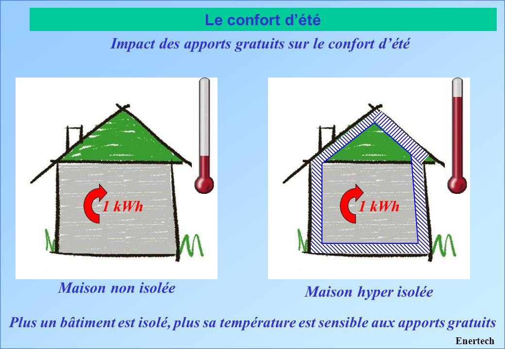 Le confort dété Élévation de température pour un apport donné en fonction du niveau disolation Élévation de température Déperditions Enertech