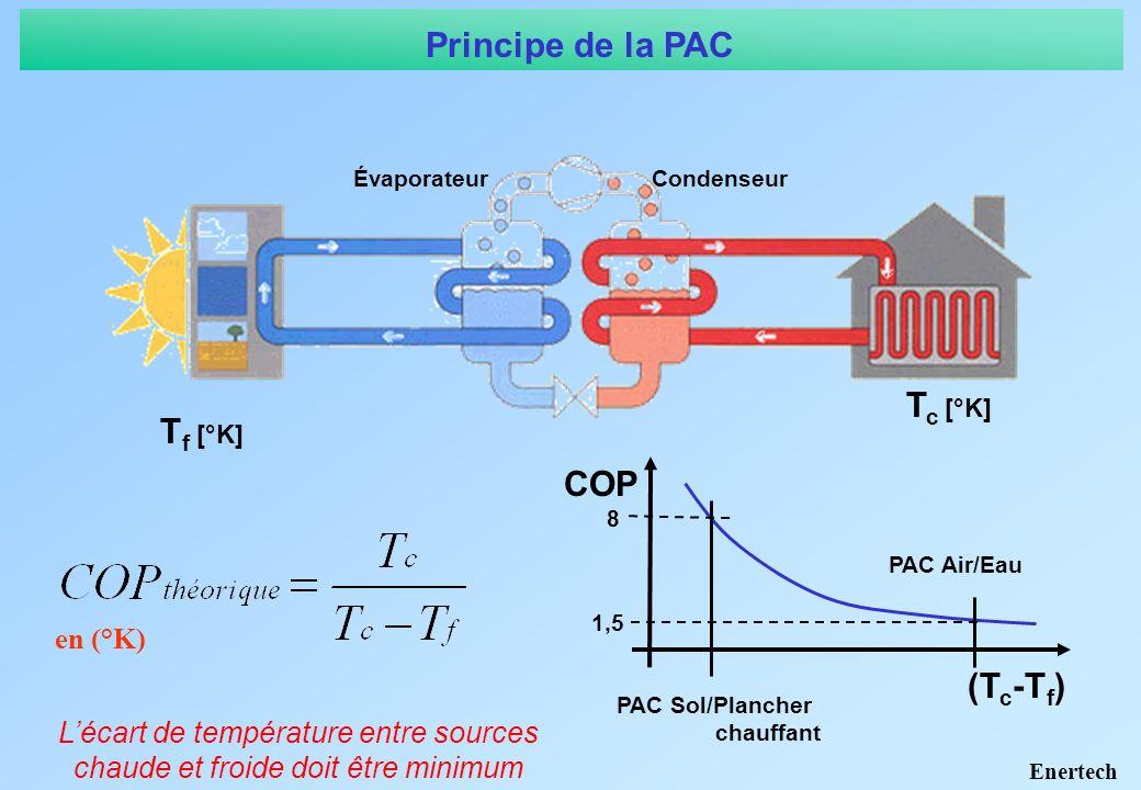 1 – Une pompe à chaleur doit avoir un COP moyen annuel > 3 pour présenter un intérêt énergétique.