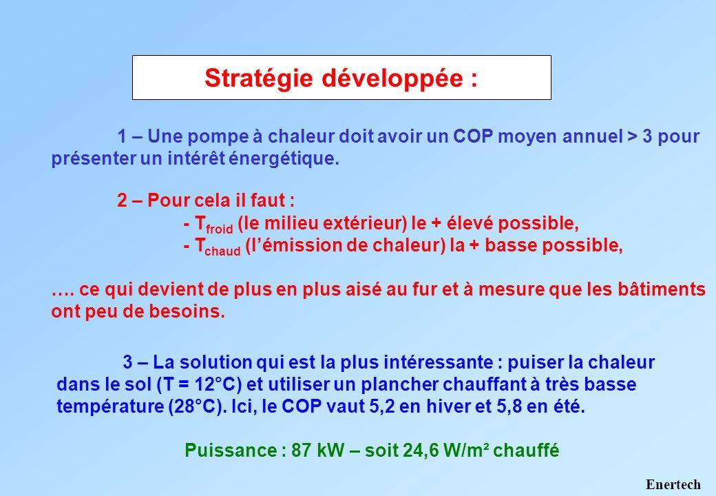 Emission de chaleur à la température la plus basse possible Cette solution permet à la fois de chauffer en hiver et de refroidir en été.