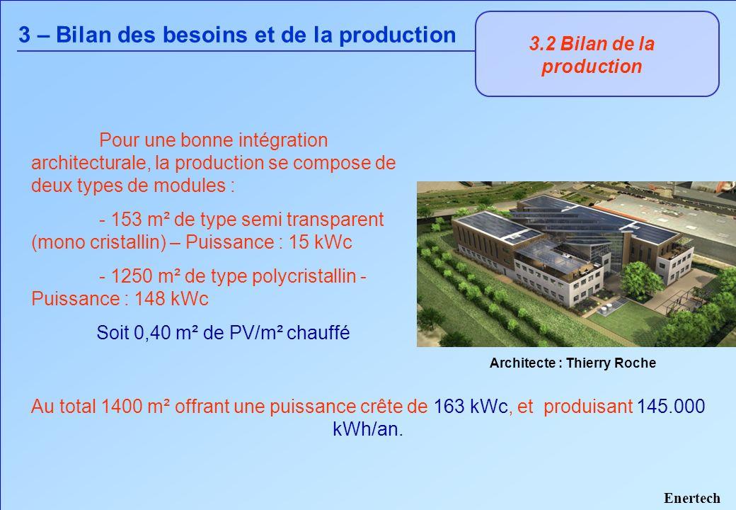 3.3 Bilan global 3 – Bilan des besoins et de la production Besoins hypothèse basse : 88.850 kWh/an Besoins hypothèse haute : 189.700 kWh/an Production : 145.000 kWh/an.