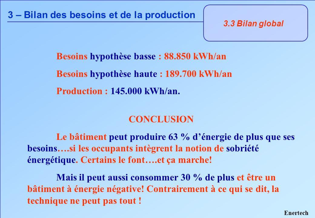 3.3 Bilan global 3 – Bilan des besoins et de la production Pour aller vers la sobriété énergétique, il faudrait par exemple : - respecter la température de 19°C en hiver (art.