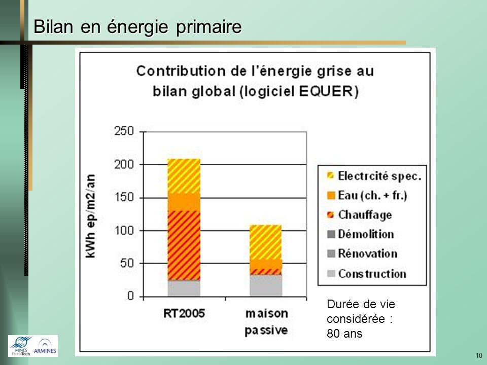 9 Exemple dapplication : Formerie (Oise, 2007) 2 maisons passives de 135 m 2 Entreprise : Les Airelles EN ACT architecture ACV sur 80 ans Comparaison
