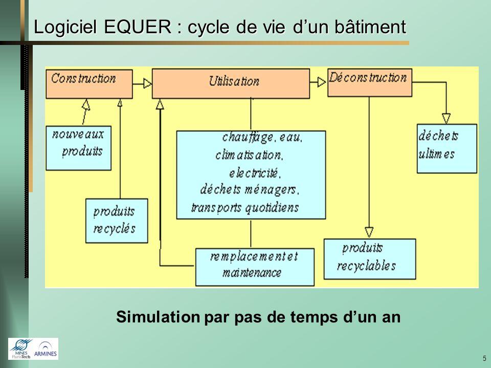 4 Indicateurs orientés dommages dérivés de modèles Émissions, compartiments écologiques, transport, (bio)dégradation -> concentration, transferts (eau