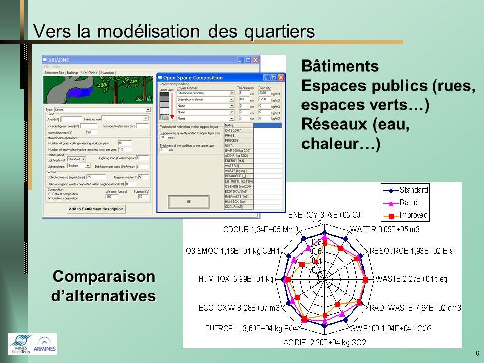 6 Comparaisondalternatives Vers la modélisation des quartiers Bâtiments Espaces publics (rues, espaces verts…) Réseaux (eau, chaleur…)