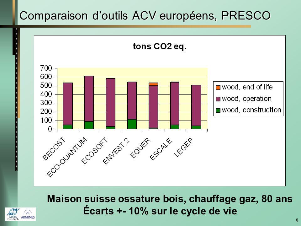 8 Comparaison doutils ACV européens, PRESCO Maison suisse ossature bois, chauffage gaz, 80 ans Écarts +- 10% sur le cycle de vie