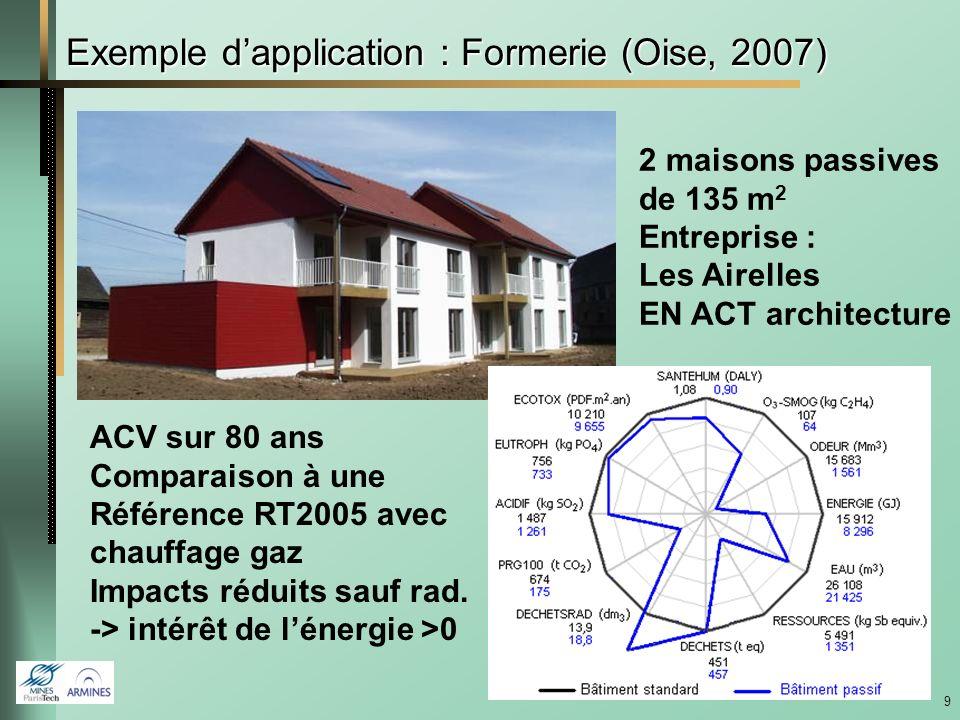 9 Exemple dapplication : Formerie (Oise, 2007) 2 maisons passives de 135 m 2 Entreprise : Les Airelles EN ACT architecture ACV sur 80 ans Comparaison à une Référence RT2005 avec chauffage gaz Impacts réduits sauf rad.