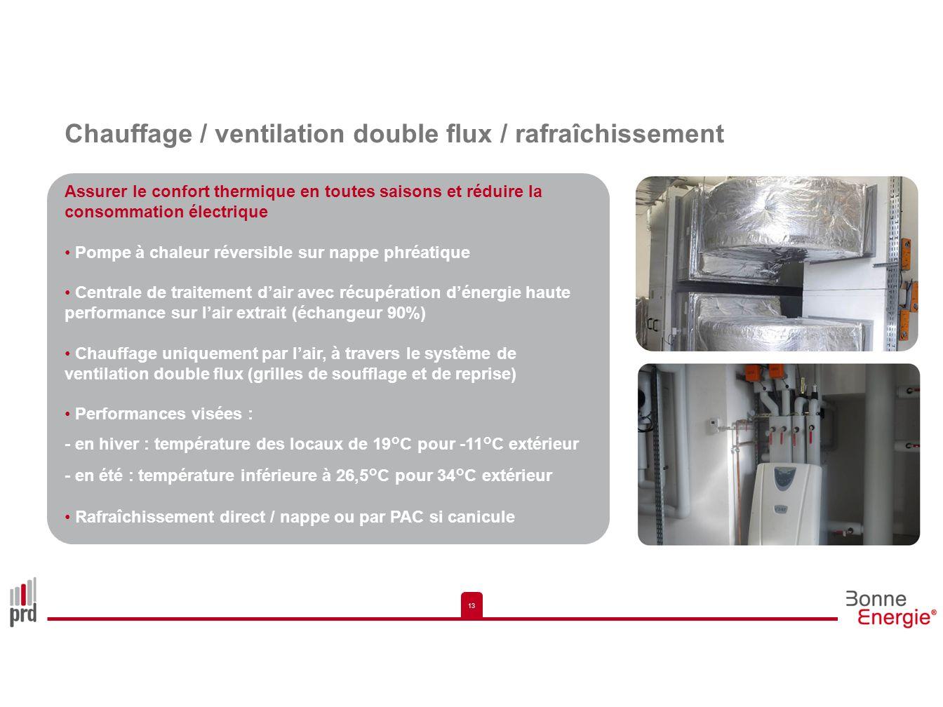 13 Chauffage / ventilation double flux / rafraîchissement Assurer le confort thermique en toutes saisons et réduire la consommation électrique Pompe à