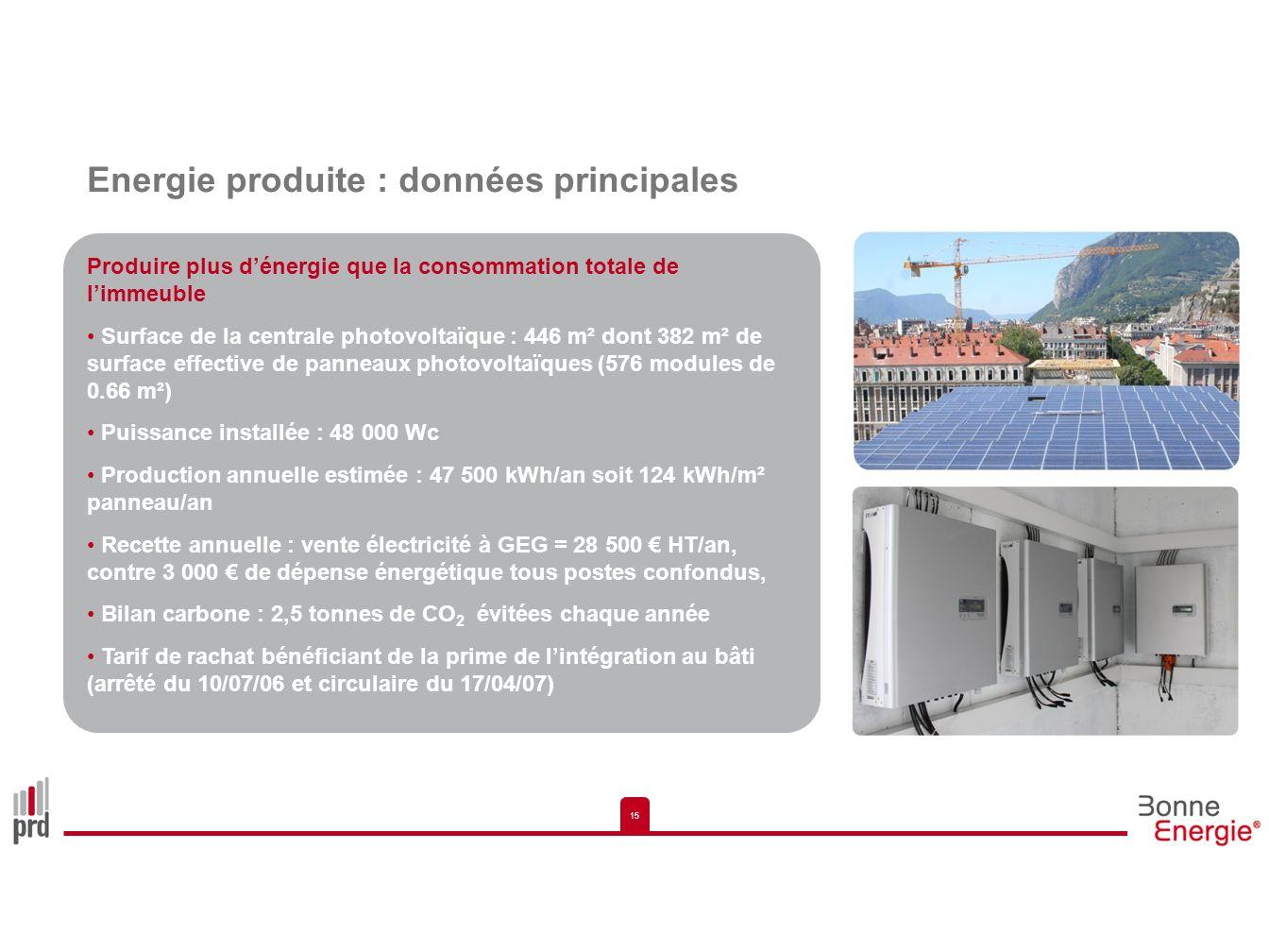 15 Energie produite : données principales Produire plus dénergie que la consommation totale de limmeuble Surface de la centrale photovoltaïque : 446 m