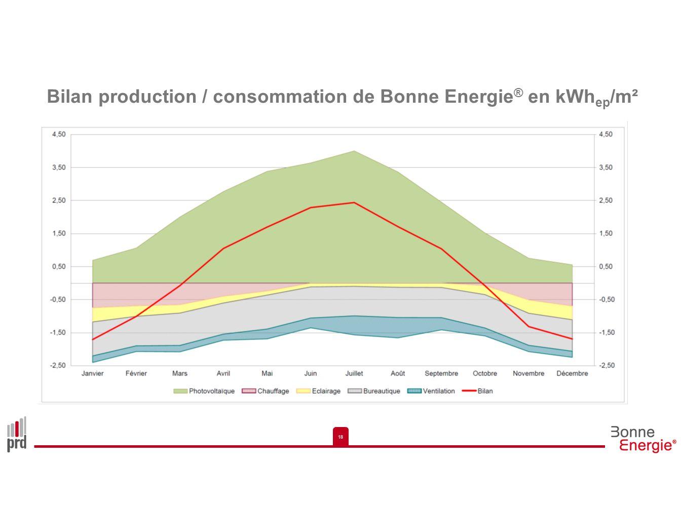 18 Bilan production / consommation de Bonne Energie ® en kWh ep /m²
