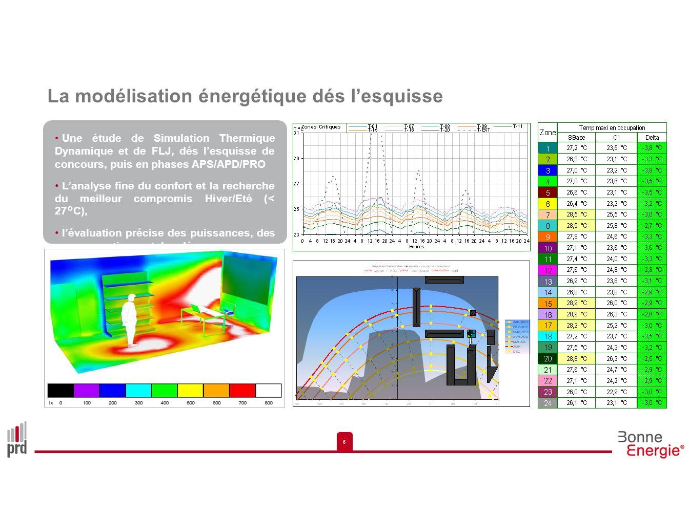 6 6 La modélisation énergétique dés lesquisse Une étude de Simulation Thermique Dynamique et de FLJ, dés lesquisse de concours, puis en phases APS/APD