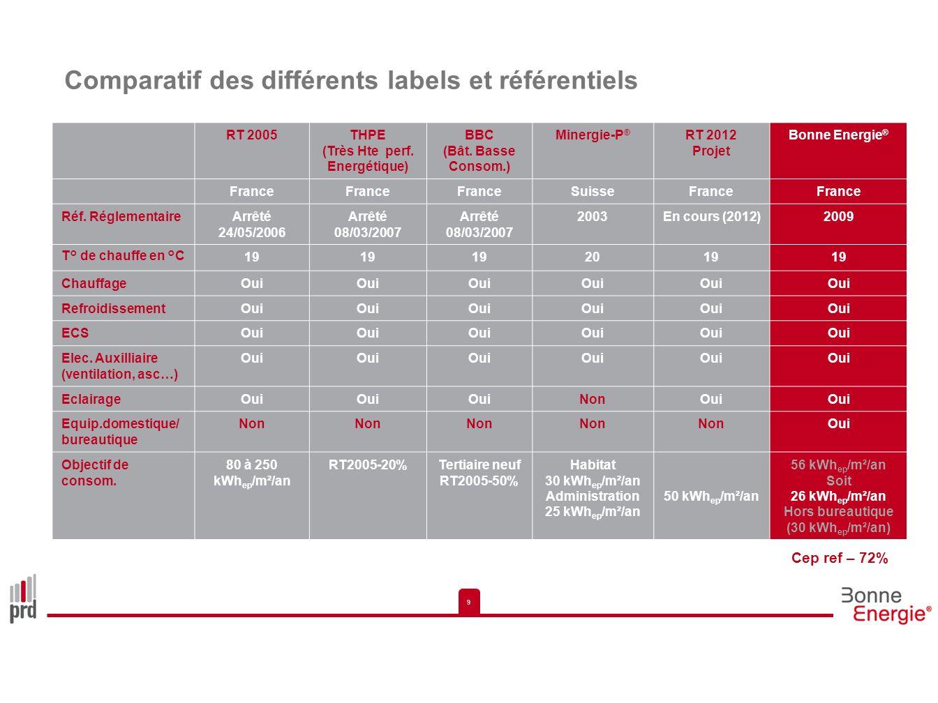 9 9 Comparatif des différents labels et référentiels RT 2005THPE (Très Hte perf. Energétique) BBC (Bât. Basse Consom.) Minergie-P ® RT 2012 Projet Bon