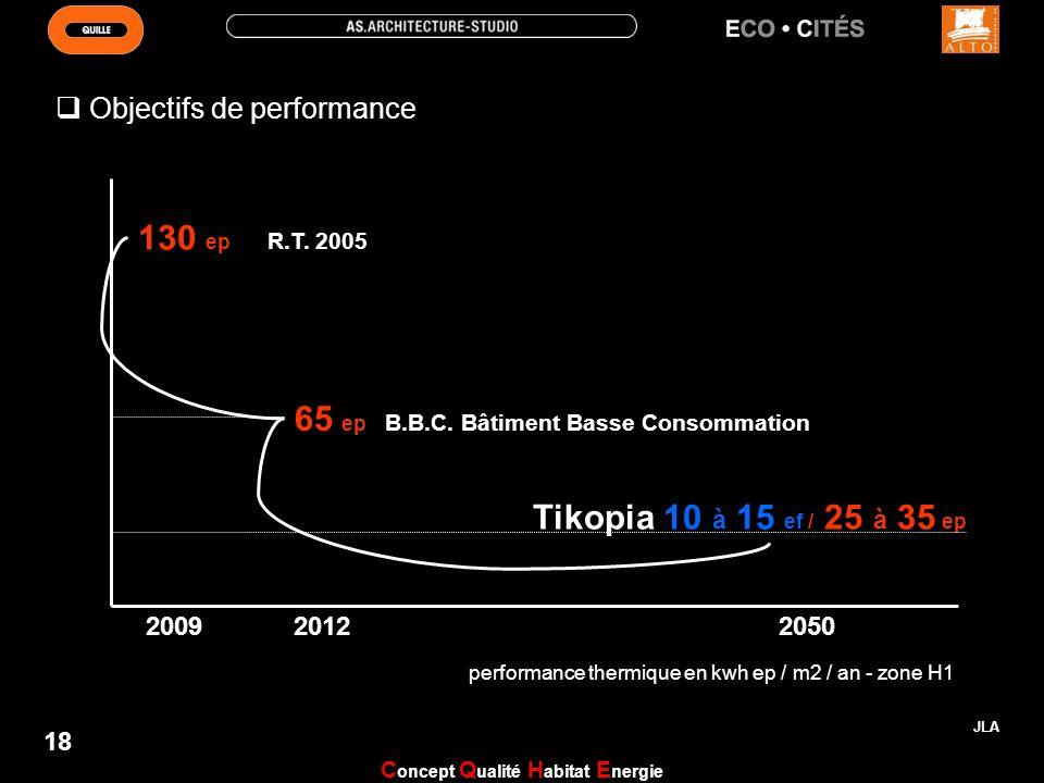 200920122050 130 ep R.T. 2005 65 ep B.B.C. Bâtiment Basse Consommation Tikopia 10 à 15 ef / 25 à 35 ep performance thermique en kwh ep / m2 / an - zon