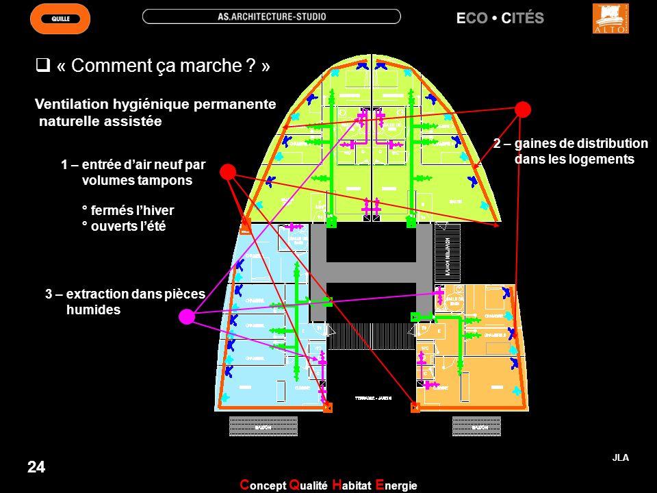 Ventilation hygiénique permanente naturelle assistée JLA 24 « Comment ça marche ? » 1 – entrée dair neuf par volumes tampons ° fermés lhiver ° ouverts