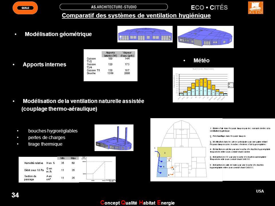 Comparatif des systèmes de ventilation hygiénique Modélisation géométrique Modélisation de la ventilation naturelle assistée (couplage thermo-aérauliq