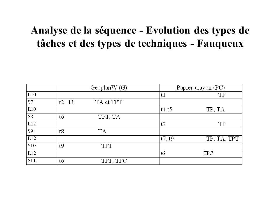 Analyse de la séquence Fauqueux - Types de tâches t1 : rechercher les axes de symétrie de figures usuelles t2 : construire les axes de symétrie de fig