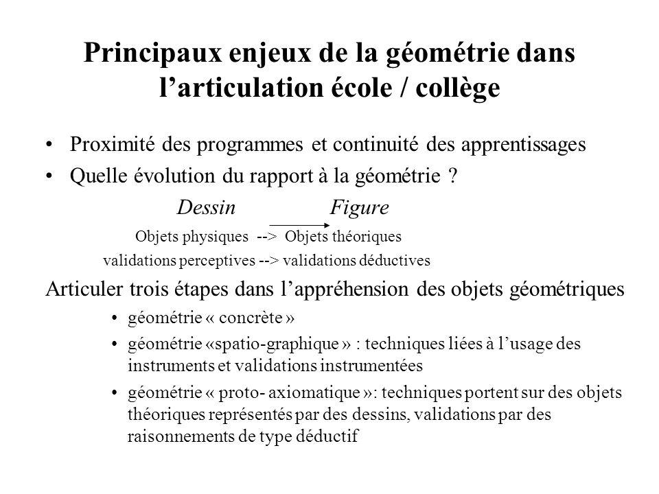Appuis théoriques Approche multidimensionnelle de lintégration de logiciels (CNCRE 2000) –Enseignement de la géométrie et distinction dessin / figure