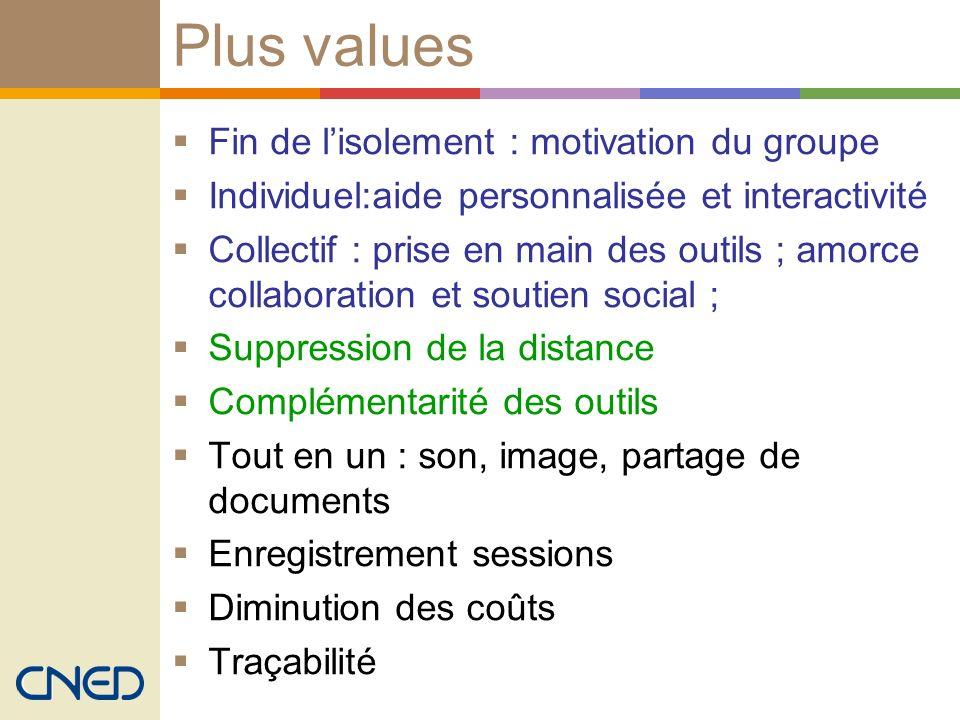 Plus values Fin de lisolement : motivation du groupe Individuel:aide personnalisée et interactivité Collectif : prise en main des outils ; amorce coll