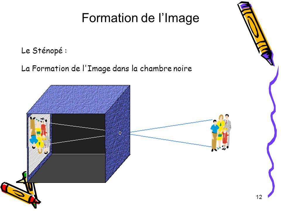 12 Le Sténopé : La Formation de l'Image dans la chambre noire Formation de lImage