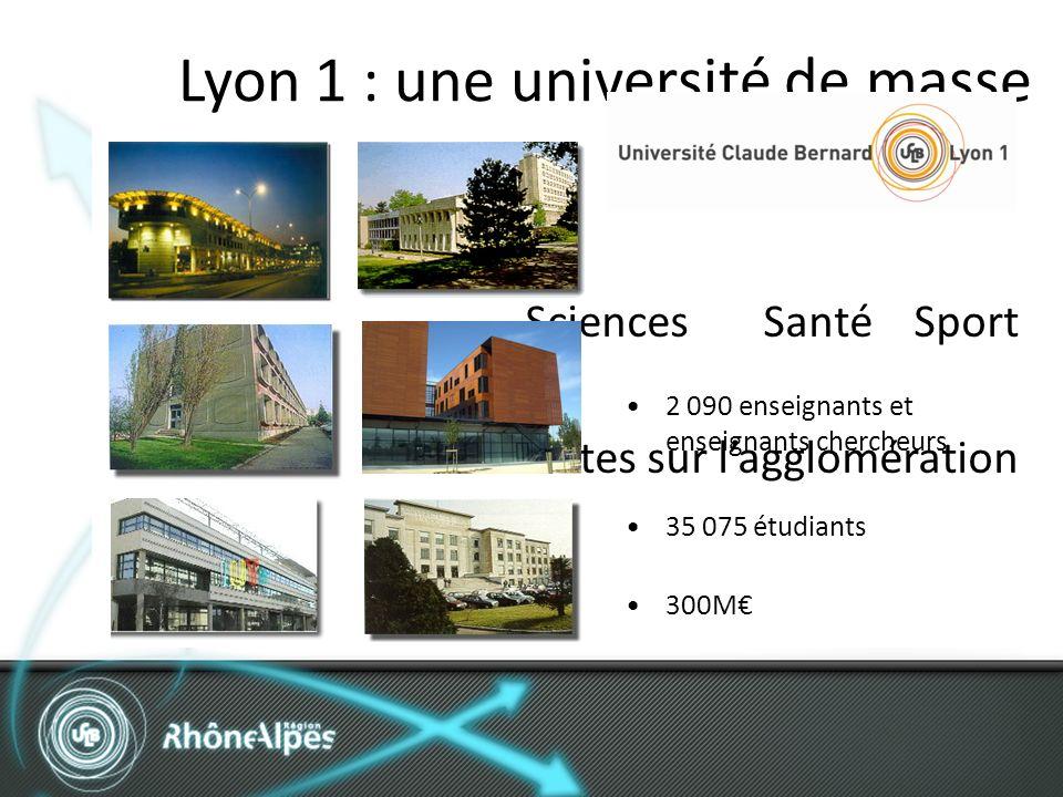 Sciences Santé Sport 10 sites sur lagglomération Lyon 1 : une université de masse 2 090 enseignants et enseignants chercheurs 35 075 étudiants 300M