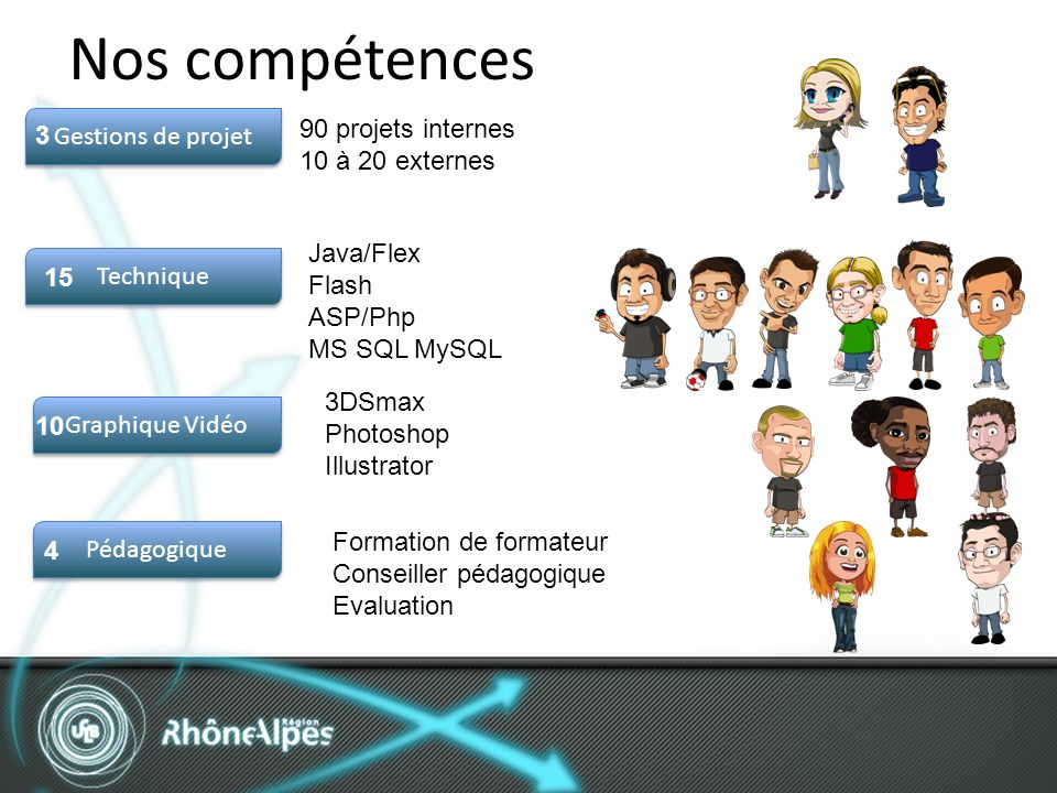 Nos compétences Gestions de projet Technique Pédagogique Graphique Vidéo 90 projets internes 10 à 20 externes Java/Flex Flash ASP/Php MS SQL MySQL 3DSmax Photoshop Illustrator 3 Formation de formateur Conseiller pédagogique Evaluation 15 10 4