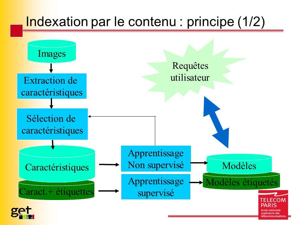 Indexation par le contenu : principe (1/2) Modèles étiquetés Caract.+ étiquettes Images Extraction de caractéristiques Caractéristiques Requêtes utili